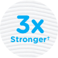 Cottonelle® CleanCare is 3x Stronger Image